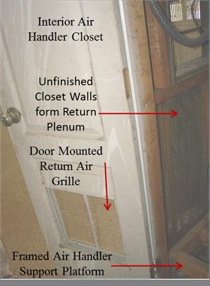 Figure 4 Interior Air Handler Closet With No Dedicated